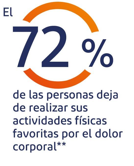 El 82% de los mexicanos sufren de dolor corporal**