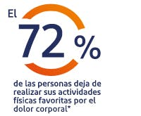 El 95% de los mexicanos sufren de dolor corporal*