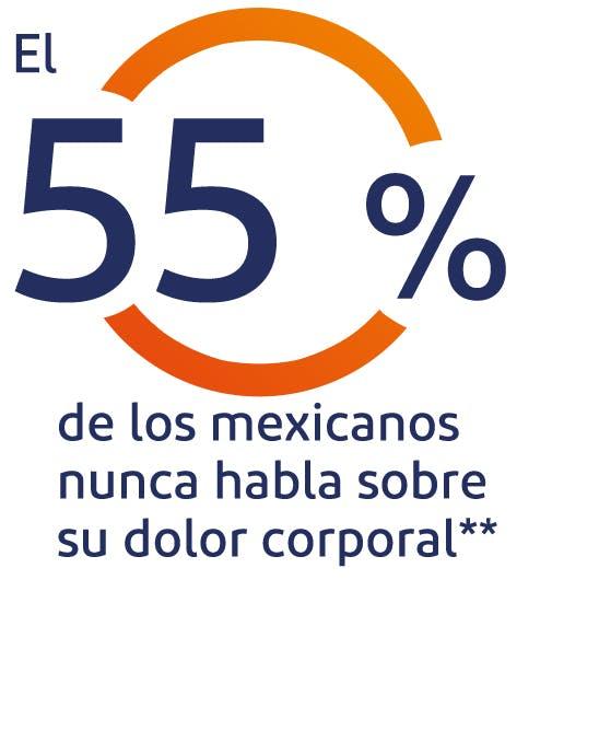 El 37% de los mexicanos nunca habla sobre su dolor corporal**