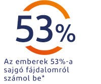 Az emberek 53%-a sugárzónak írja le fájdalmát