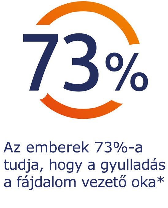 Az emberek 73%-a tudja, hogy a gyulladás a fájdalom vezető oka