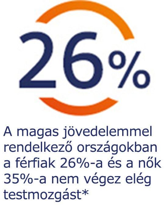 A magas jövedelemmel rendelkező országokban a férfiak 26%-a és a nők 35%-a nem végez elég testmozgást