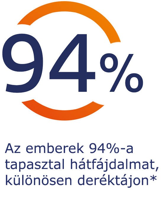 Az emberek 94%-a tapasztal hátfájdalmat, különösen deréktájon