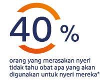 40% orang yang merasakan nyeri tidak tahu obat apa yang akan digunakan untuk nyeri mereka