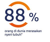 88% orang di dunia merasakan nyeri tubuh