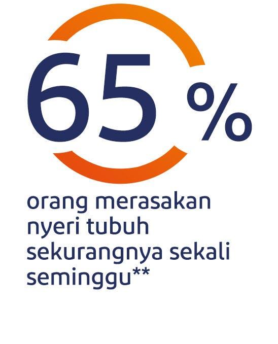 65% orang merasakan nyeri tubuh sekurangnya sekali seminggu