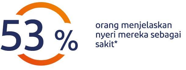 53% orang menjelaskan nyeri mereka sebagai sakit