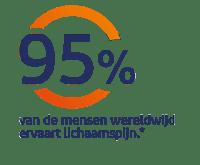 95% van de mensen wereldwijd ervaart lichaamspijn *