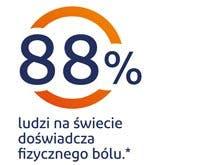 88% ludzi na świecie doświadcza fizycznego bólu - grafika