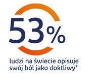 grafika kołowa - 53% ludzi na świecie opsuje swój ból jako dotkliwy