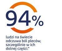 94% ludzie na świecie odczuwa ból pleców, szczególnie w ich dolnej części - grafika