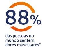 88% das pessoas a nível global sentem dores musculares no corpo