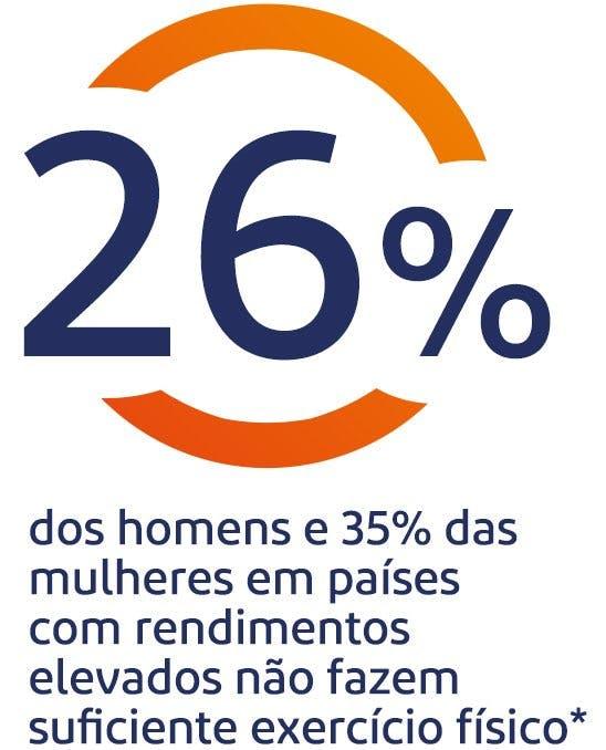26% dos homens e 35% das mulheres nos países de alta renda não fazem exercícios físicos suficiente