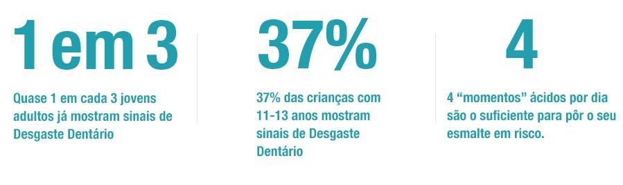 Quase 1 em cada 3 jovens adultos já mostram sinais de Desgaste Dentário